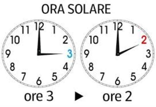 Stanotte torna l'ora solare, lancette indietro di un'ora. L'ora legale tornerà il 29 marzo 2020