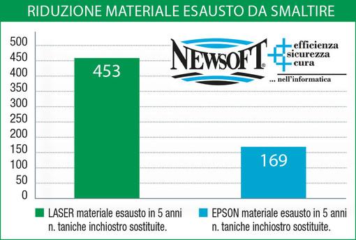 """BCC di Casalgrasso e Sant'Albano banca """"green"""""""