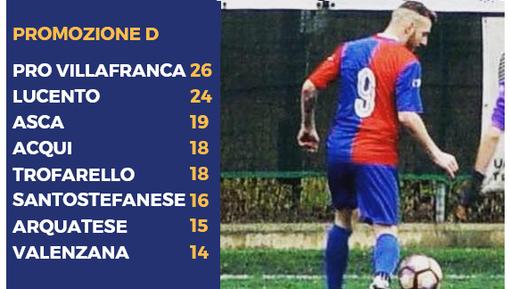 La classifica e il capocannoniere Daniele Monteleone (11 gol)