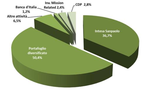 Compagnia di San Paolo, approvato all'unanimità il bilancio 2018