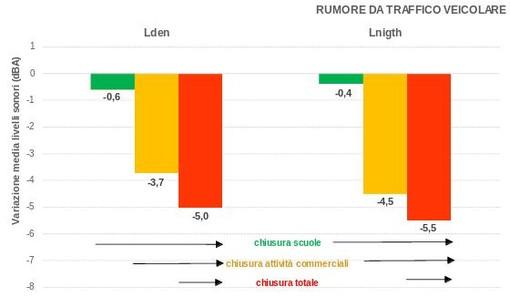 """Arpa Piemonte: """"Sensibile riduzione dell'inquinamento acustico a Torino"""""""