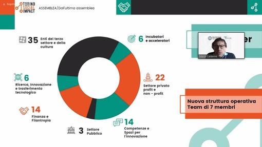 Torino social Impact, 100 partner per fare della città della Mole la migliore al mondo