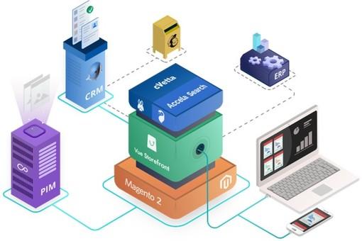 Ottimizza il tuo e-commerce con lo sviluppo PWA Magento 2 di ITTweb e l'ecosistema integrato Magesquared